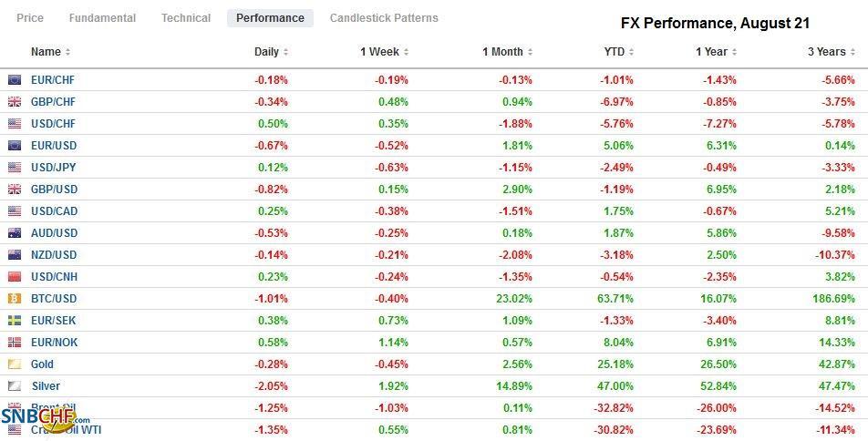 FX Performance, August 21