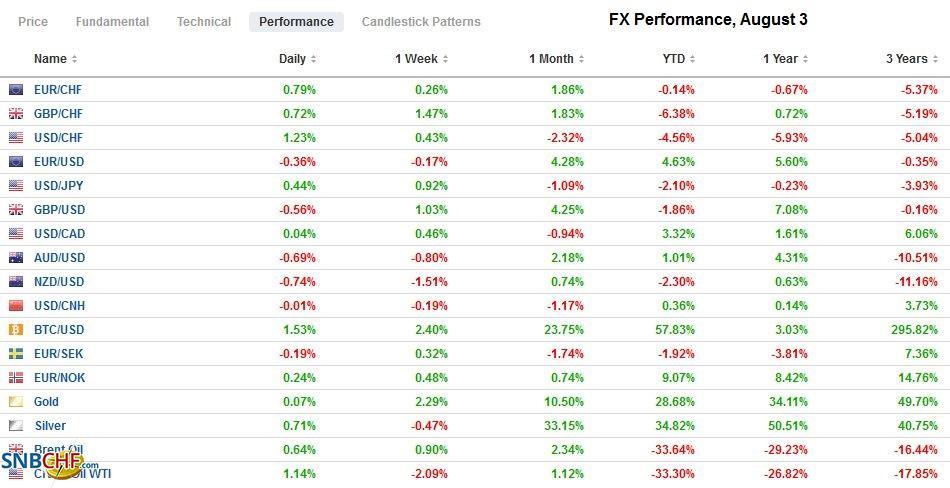 FX Performance, August 3