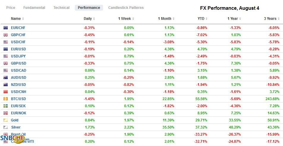 FX Performance, August 4