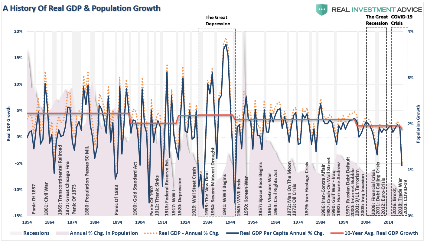 GDP History Events and Population Growth, 1854 - 2019