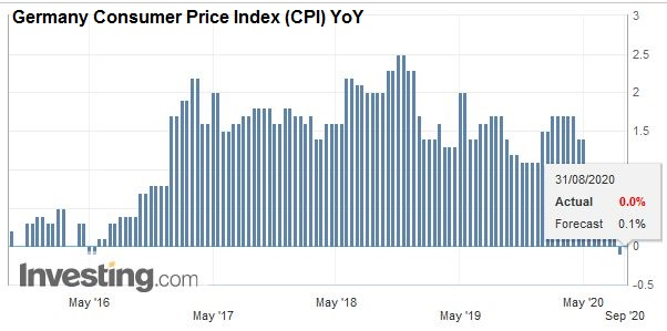 Germany Consumer Price Index (CPI) YoY, August 2020