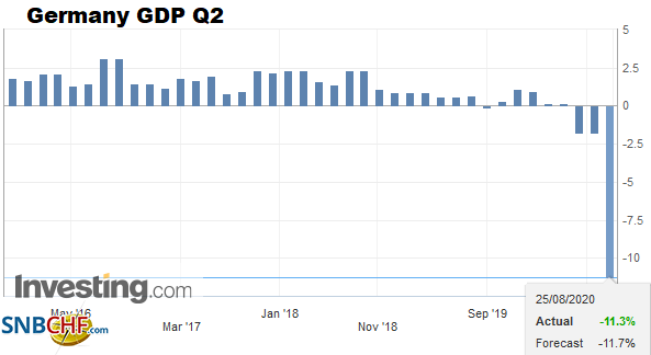 Germany GDP, Q2 2020