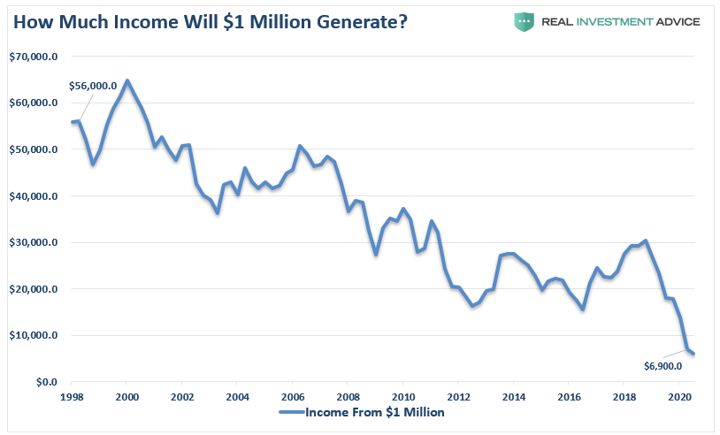 How Much Will 1 million Generate, 1998 - 2020