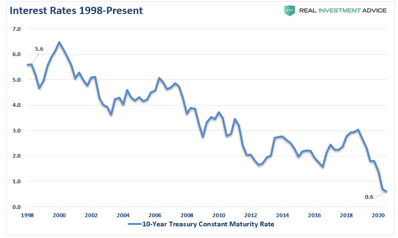 Interest Rates, 1998 - 2020