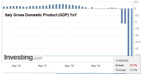 Italy Gross Domestic Product (GDP) YoY, Q2 2020