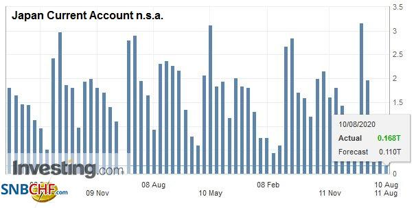 Japan Current Account n.s.a., June 2020