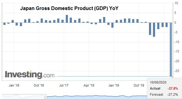 Japan Gross Domestic Product (GDP) YoY, Q2 2020