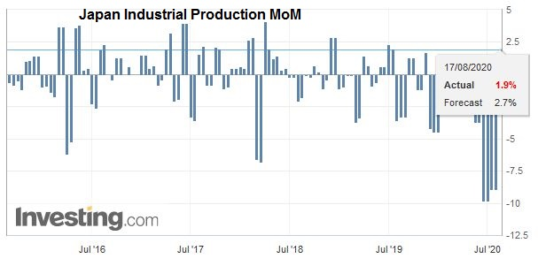 Japan Industrial Production MoM, June 2020