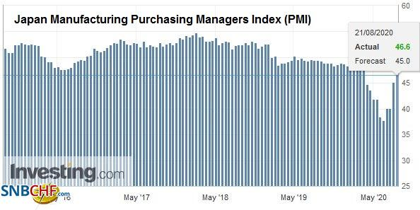 Japan Manufacturing Purchasing Managers Index (PMI), August 2020
