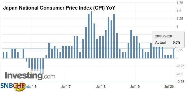 Japan National Consumer Price Index (CPI) YoY, July 2020