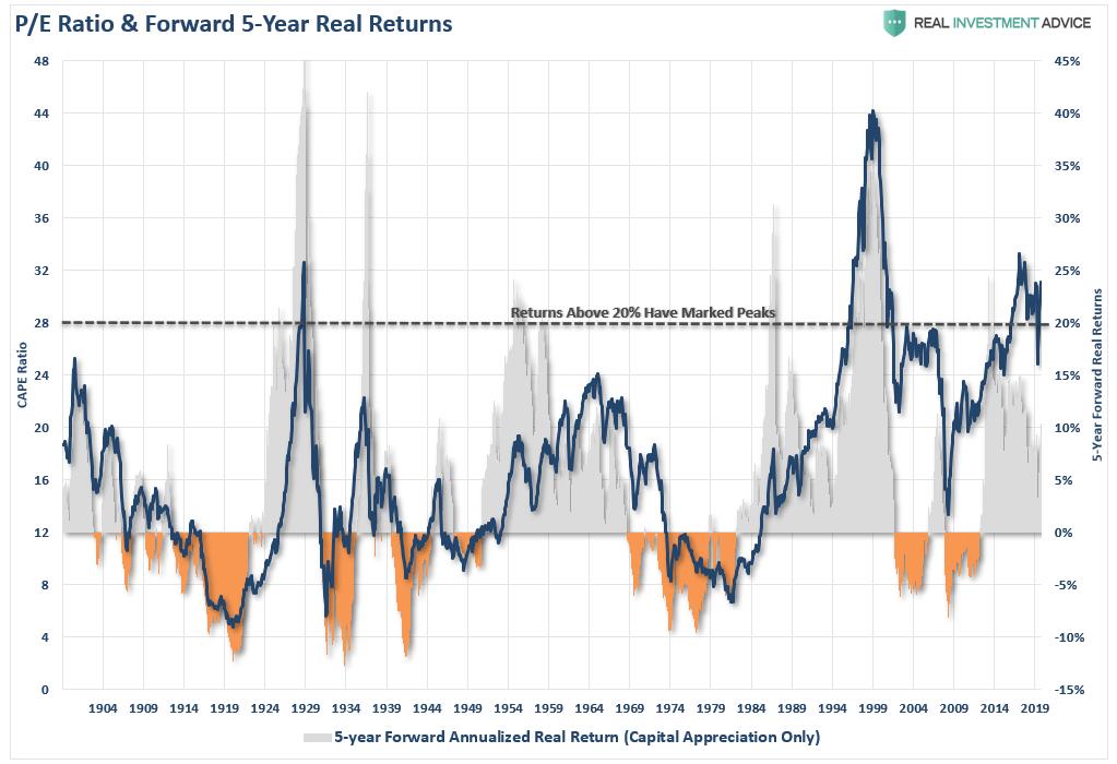 PE Ration & Forward 5-Year Real Returns, 1904 - 2019