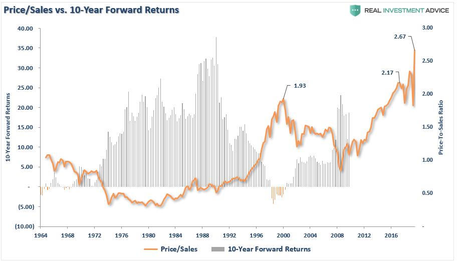 Price/Sales vs. 10-Year Forward Returns, 1964 - 2019