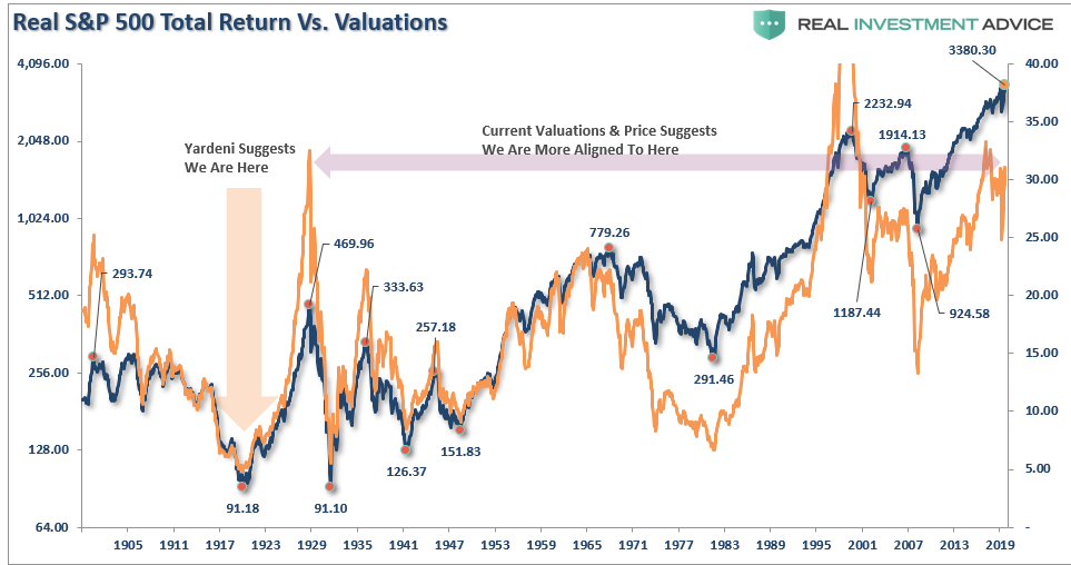 SP500 Real Return vs. Valuations, 1905 - 2019