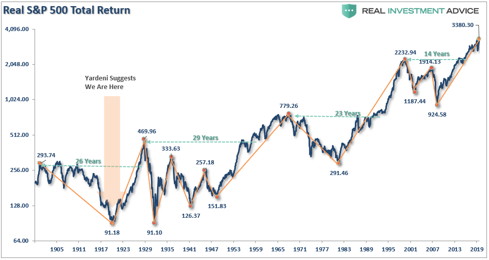 SP500 Total Real Return, 1905 - 2019