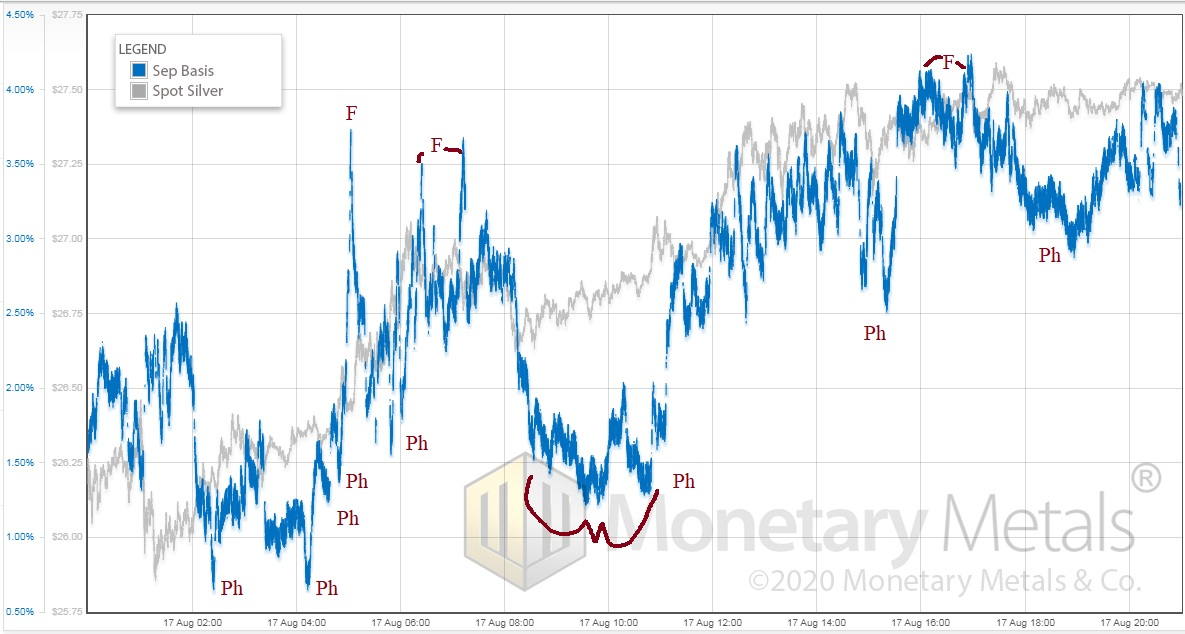 Spot silver (gray) vs. September basis (blue), August 17, intraday