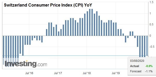 Switzerland Consumer Price Index (CPI) YoY, July 2020