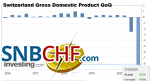 Switzerland Gross Domestic Product (GDP) QoQ, Q2 2020