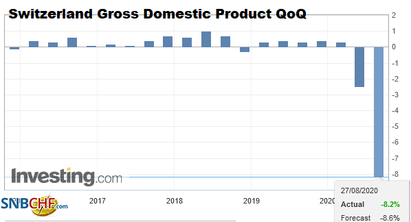 Switzerland Gross Domestic Product (GDP) QoQ, Q2 2020