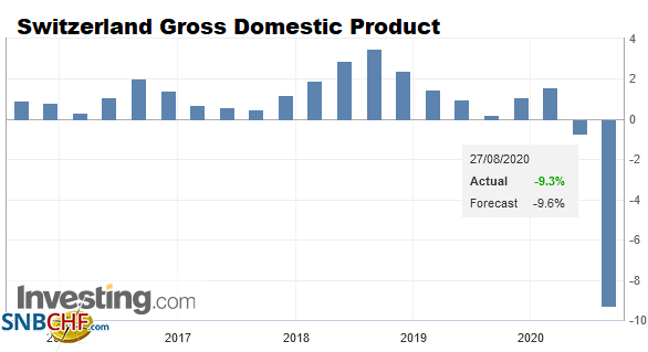 Switzerland Gross Domestic Product (GDP) YoY