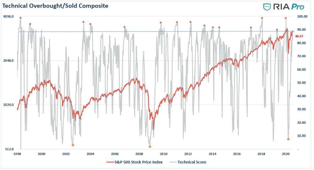 Technical Overbought/Sold Composite, 1998-2020