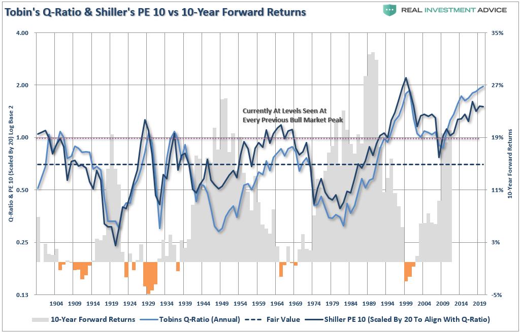 TobinsQ Ratio & Shiller PE 10 vs. 10-Year Forward Returns, 1904 - 2019