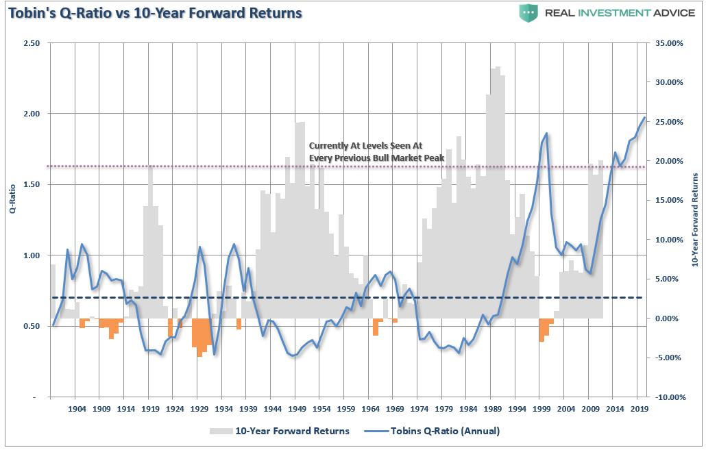 TobinsQ Ratio vs. 10yr Forward Returns, 1904 - 2019