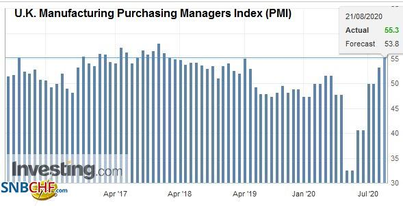 U.K. Manufacturing Purchasing Managers Index (PMI), August 2020