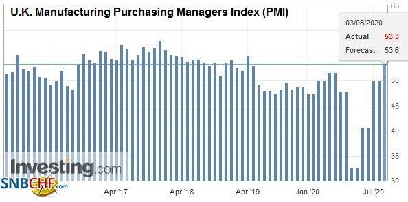 U.K. Manufacturing Purchasing Managers Index (PMI), July 2020