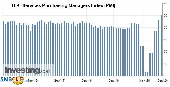 U.K. Services Purchasing Managers Index (PMI), August 2020