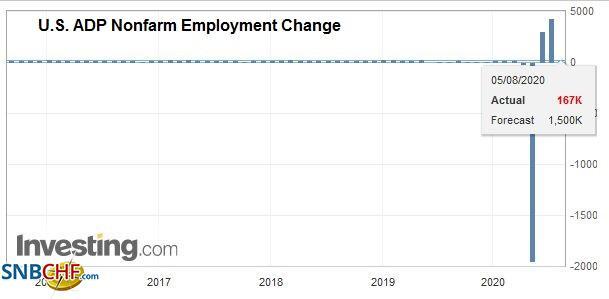 U.S. ADP Nonfarm Employment Change, July 2020