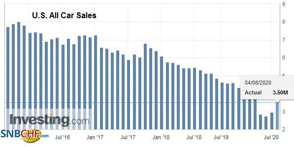 U.S. All Car Sales, July 2020