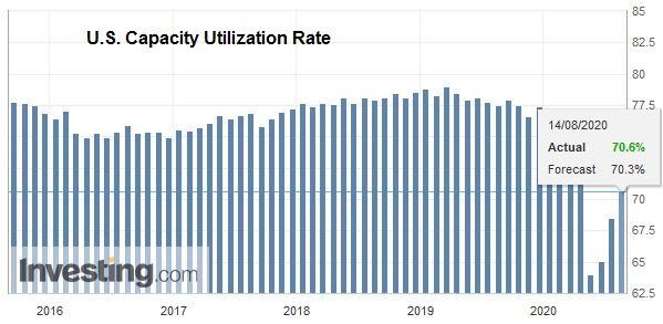 U.S. Capacity Utilization Rate, July 2020