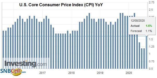 U.S. Core Consumer Price Index (CPI) YoY, July 2020