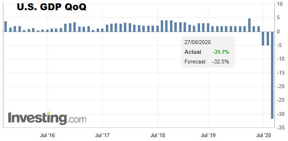 U.S. GDP QoQ, Q2 2020