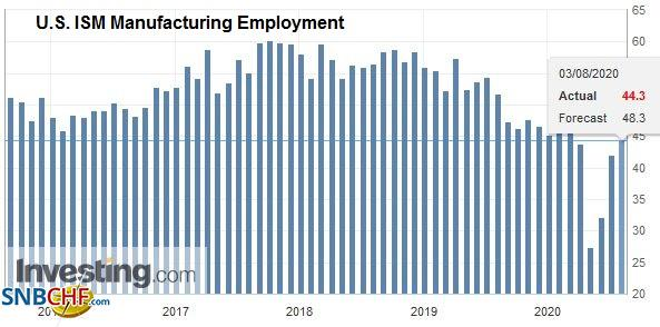 U.S. ISM Manufacturing Employment, July 2020
