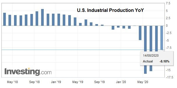 U.S. Industrial Production YoY, July 2020