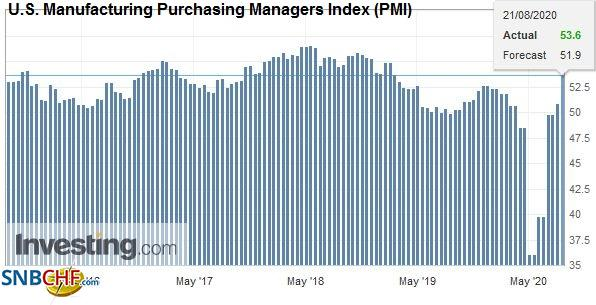 U.S. Manufacturing Purchasing Managers Index (PMI), August 2020