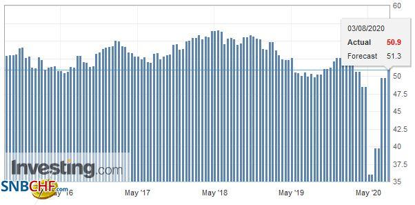 U.S. Manufacturing Purchasing Managers Index (PMI), July 2020