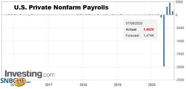 U.S. Private Nonfarm Payrolls