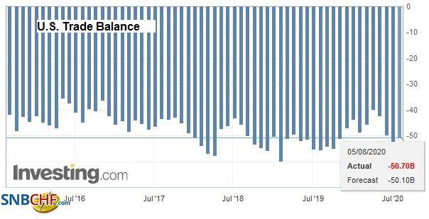U.S. Trade Balance, June 2020