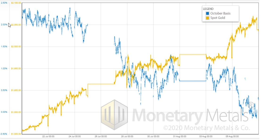 Gold basis and gold price