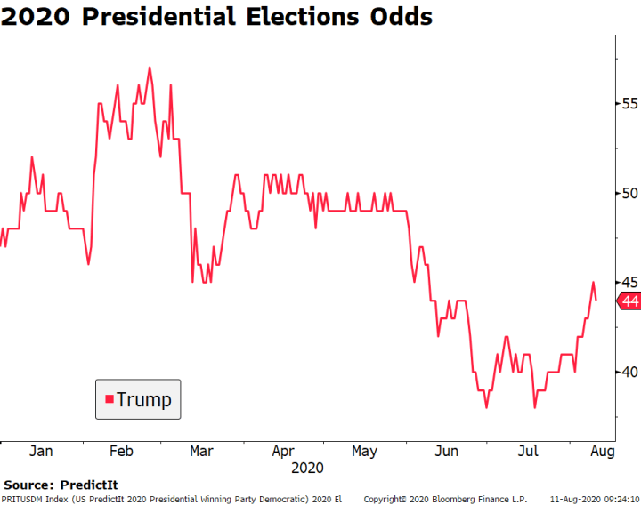 2020 Presidential Elections Odds