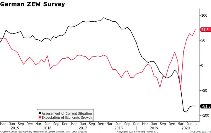 German ZEW Survey, 2015-2020