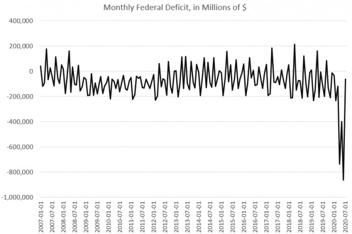 Monthly Federal Deficit, Jan 2007 - Jul 2020