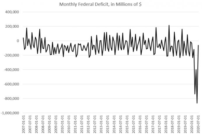 Monthly Federal Deficit, Jan 2007 - Jul 2020