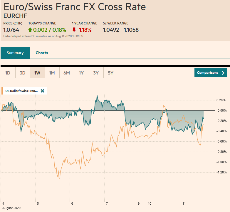 EUR/CHF and USD/CHF, August 11