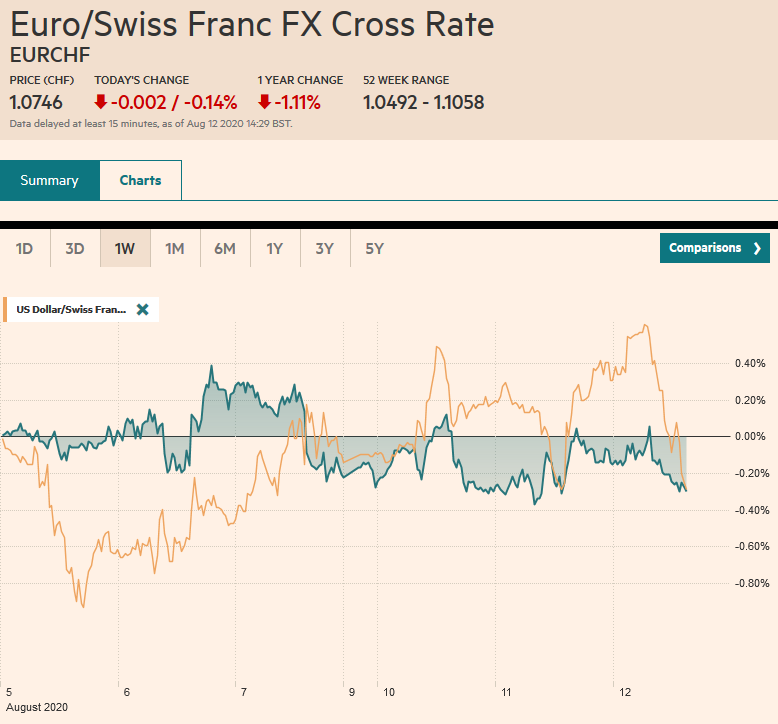 EUR/CHF and USD/CHF, August 12