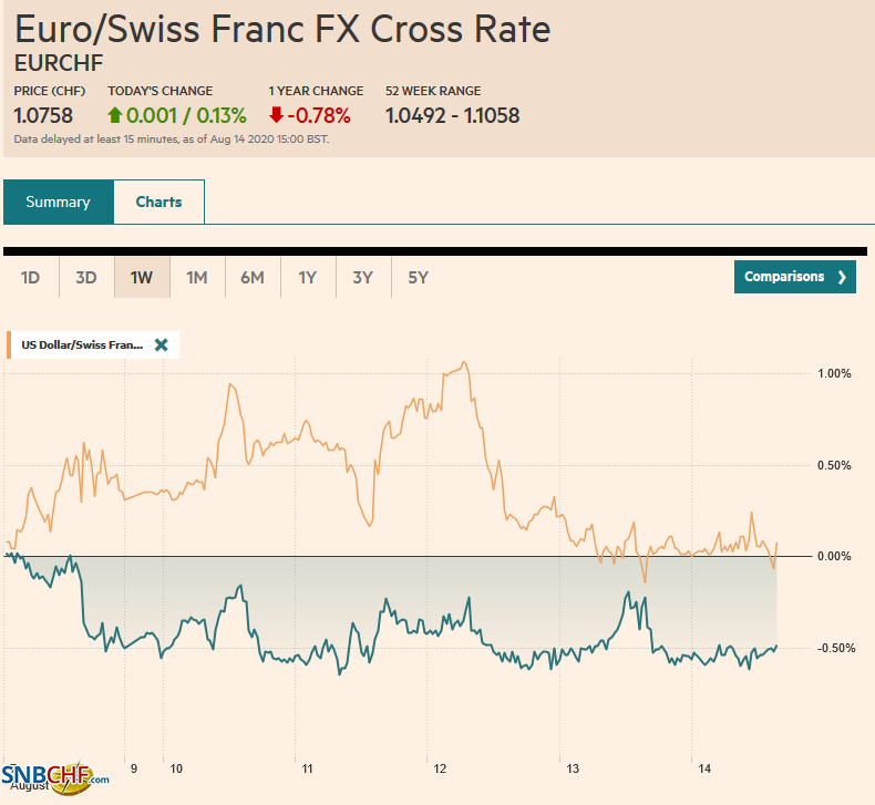 EUR/CHF and USD/CHF, August 14