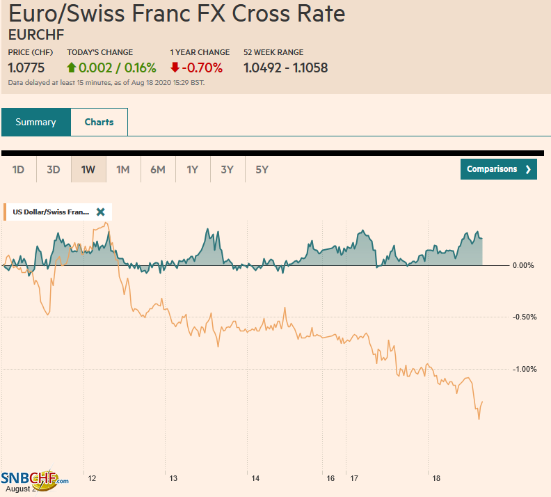 EUR/CHF and USD/CHF, August 18