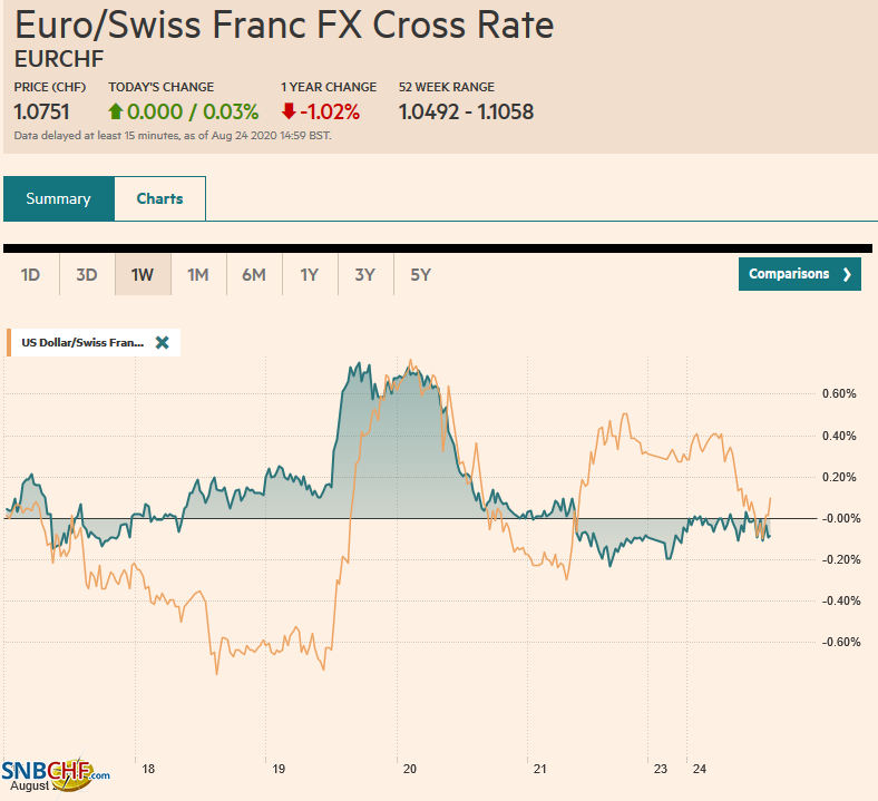 EUR/CHF and USD/CHF, August 24